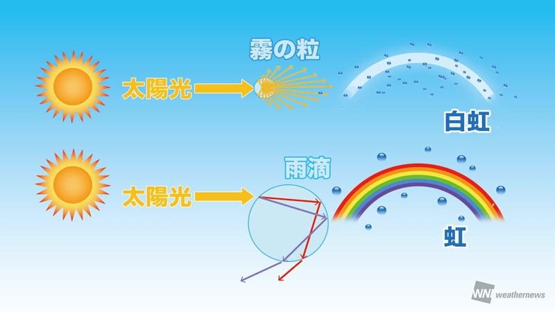 白い虹01