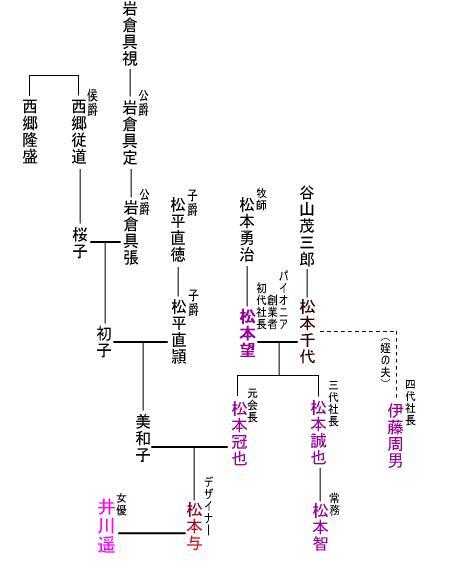 松本与家系図